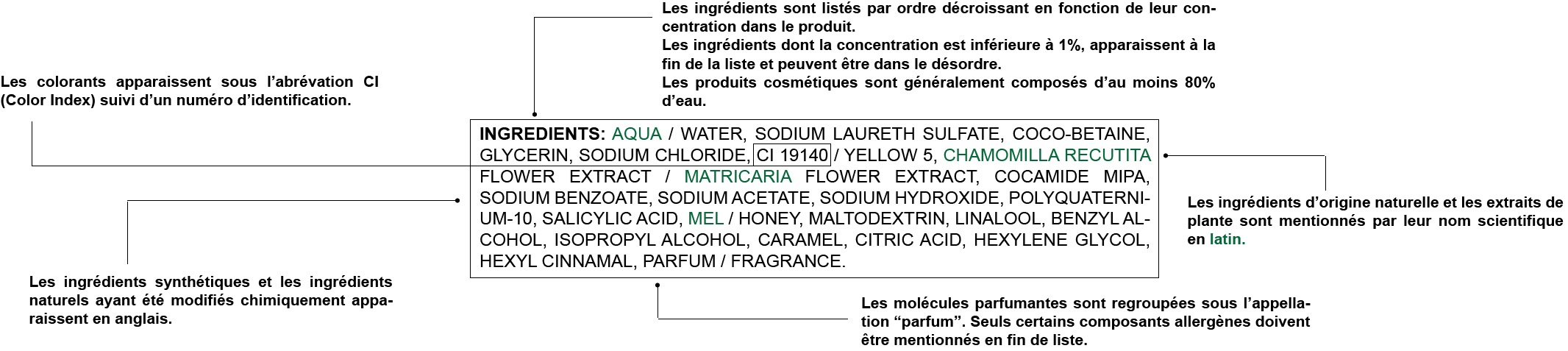 comprendre ingredients cosmetiques